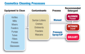 CosmoCleaningProcess