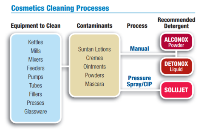 Cosmetics Manufacturing Cleaning - TechNotes